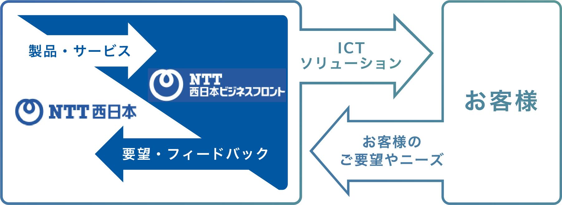 ICTソリューションパートナー