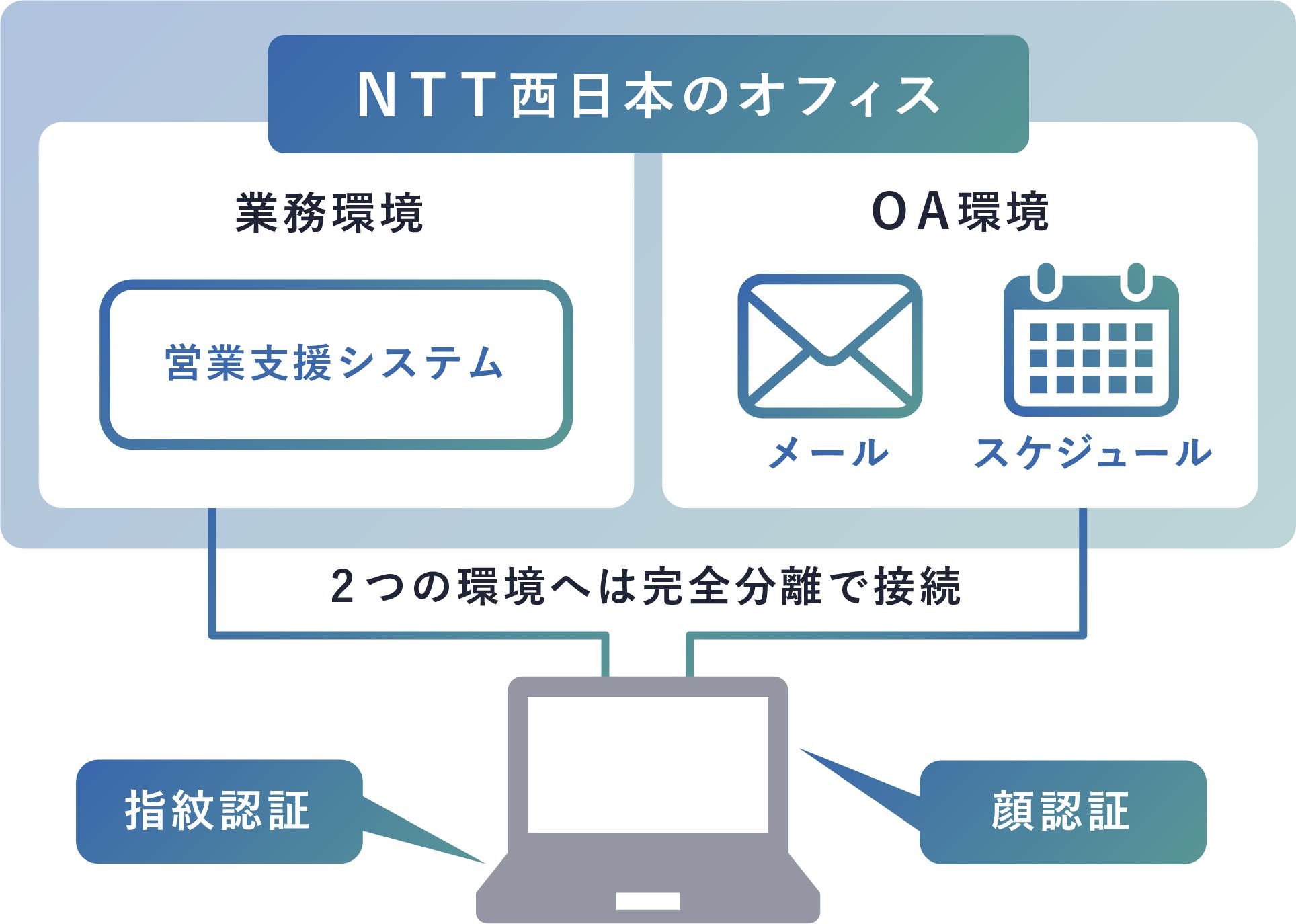 強固な情報セキュリティを確保しつつ、 リモートワークを実現
